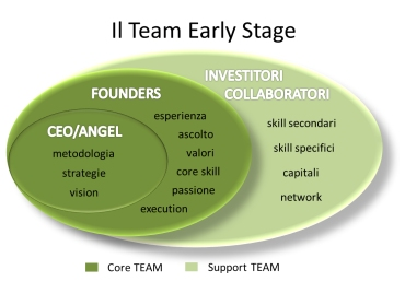 start-up-early-stage-il-team-secondo-un-business-angel-domenico-idone